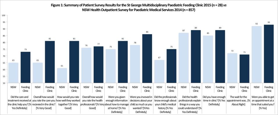 SAFE Feeding SAFE Families NSW Premiers Award Figure 1 - Patient Survey Data vs NSW Health