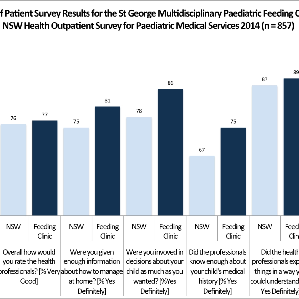 SAFE Feeding SAFE Families NSW Premiers Award Figure 1 - Patient Survey Data vs NSW Health